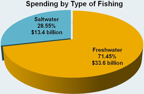 fishing industry statistics and data